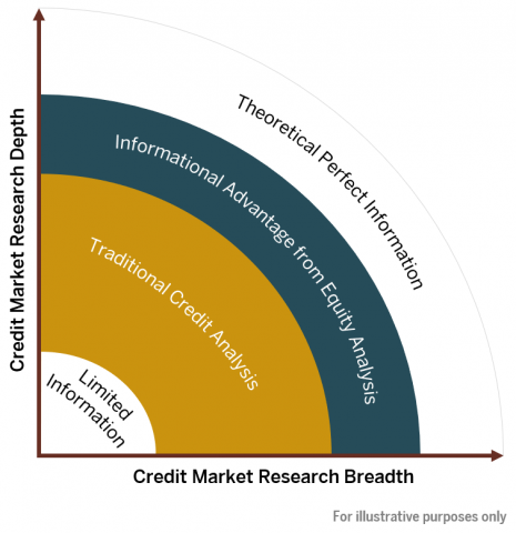 Credit Market Breadth and Depth